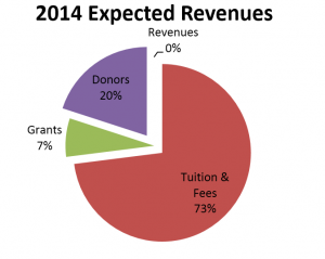 Saint-Augustine-Academy-2014-expected-revenues